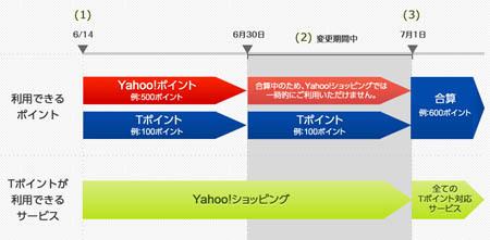 yahootpoint.jpg